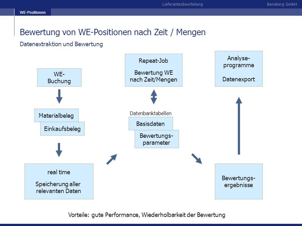 Bensberg GmbHLieferantenbeurteilung Übersicht Bewertung Rück- stand Sonder- Bewertung Qualität Fehler-Teile in PPM Zeit/Mengen VDA und Prozent Service- Kriterien Waren- eingänge Datenpool mit Basisdaten und Bewertungsergebnissen Analysen mit aktiver Oberfläche: -Globale Analysen -Einzelanalysen Modifikationen: - Neubewertung -Bewertung Altdaten Gesamtbe- wertung Datenexport für externe Systeme (SAP-BW) Internet- Oberfläche (WEBGUI)