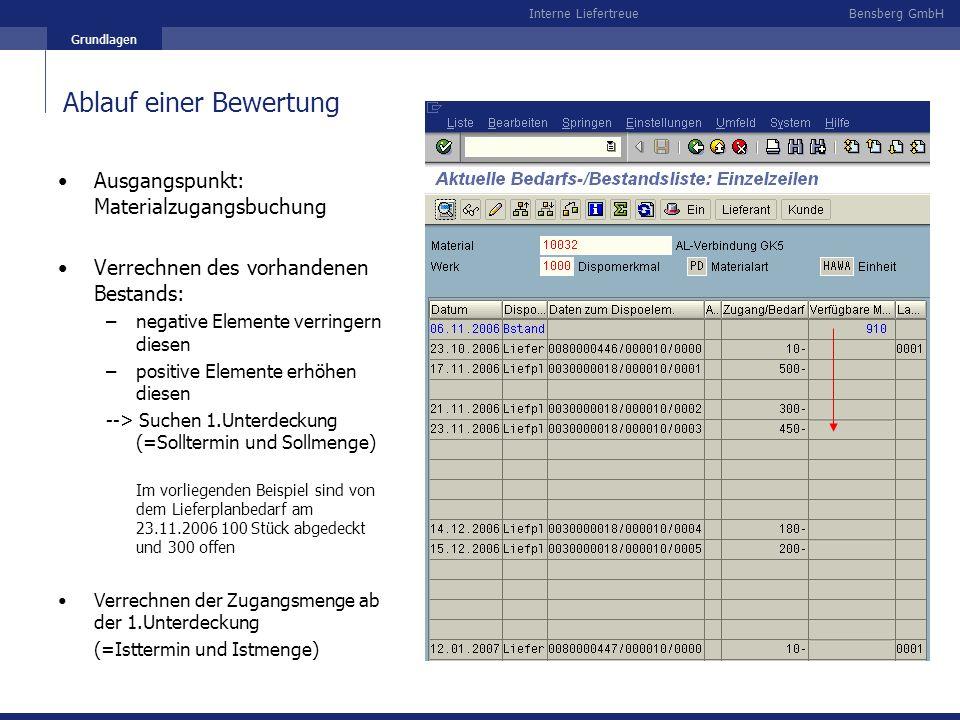 Bensberg GmbHInterne Liefertreue Grundlagen Ablauf einer Bewertung Ausgangspunkt: Materialzugangsbuchung Verrechnen des vorhandenen Bestands: –negativ
