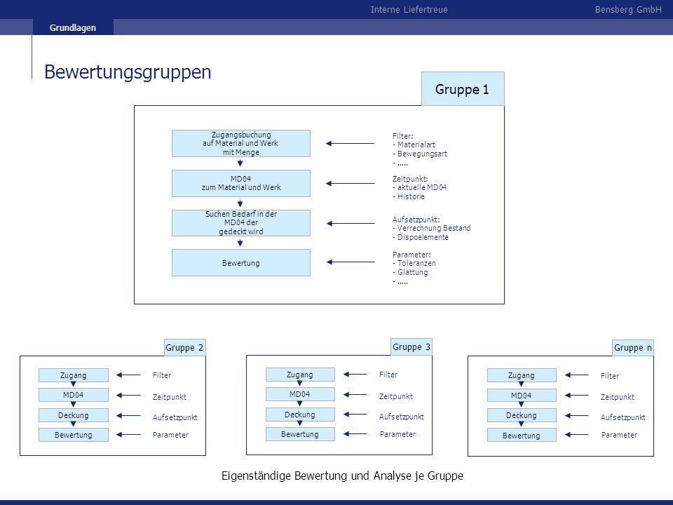 Bensberg GmbHInterne Liefertreue Grundlagen Bewertungsgruppen Zugangsbuchung auf Material und Werk mit Menge MD04 zum Material und Werk Suchen Bedarf