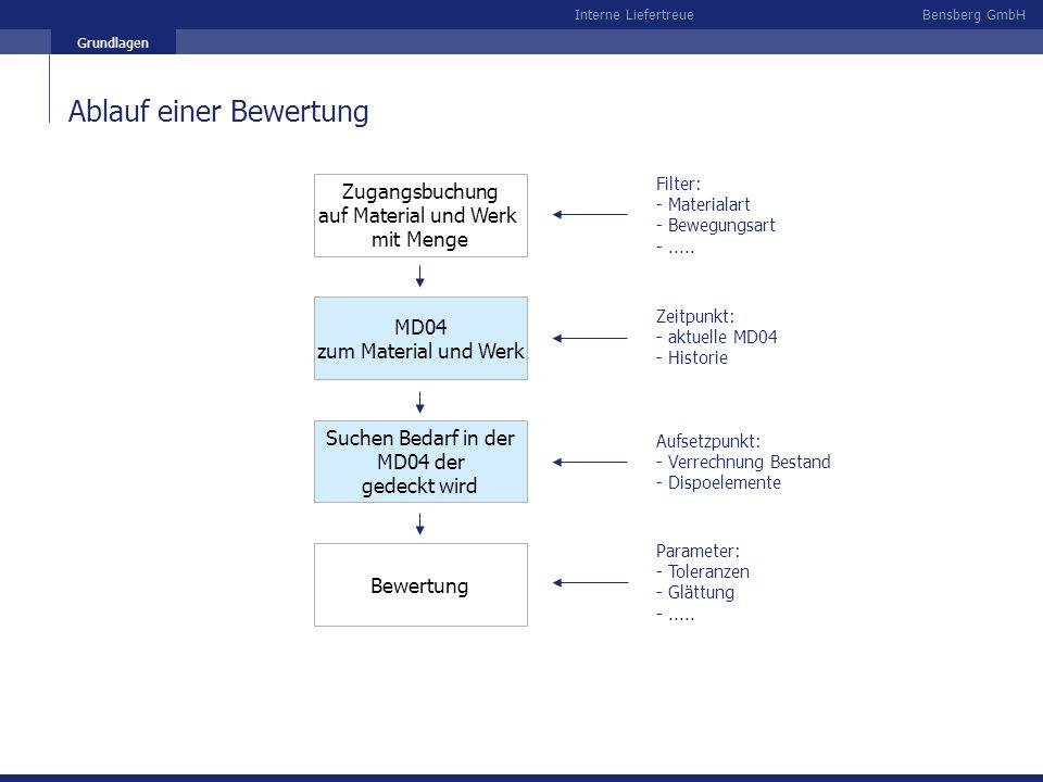 Bensberg GmbHInterne Liefertreue Grundlagen Zugangsbuchung auf Material und Werk mit Menge MD04 zum Material und Werk Suchen Bedarf in der MD04 der ge
