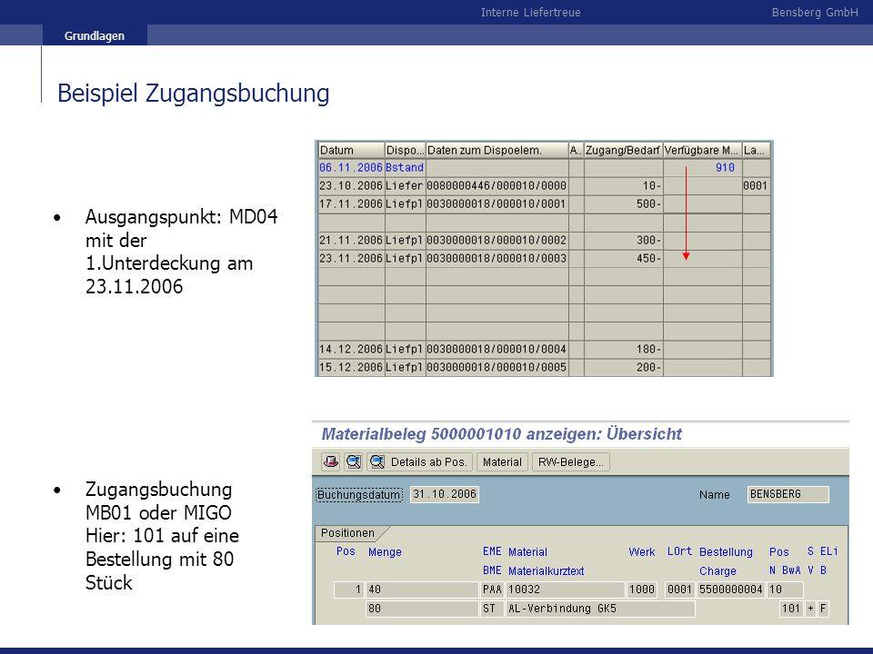 Bensberg GmbHInterne Liefertreue Grundlagen Beispiel Zugangsbuchung Ausgangspunkt: MD04 mit der 1.Unterdeckung am 23.11.2006 Zugangsbuchung MB01 oder