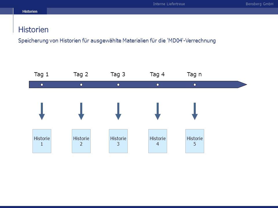 Bensberg GmbHInterne Liefertreue Historien Tag 1Tag 2Tag 3Tag 4Tag n Historie 1 Historie 2 Historie 3 Historie 4 Historie 5 Speicherung von Historien