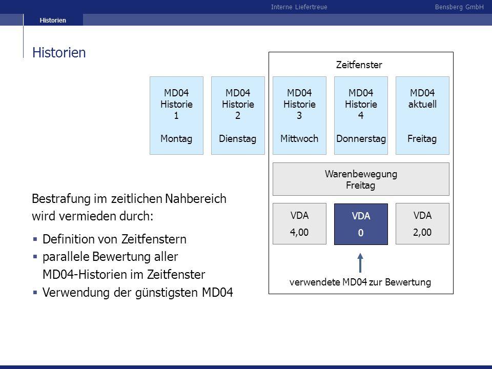Bensberg GmbHInterne Liefertreue VDA 0 MD04 Historie 1 Montag MD04 Historie 2 Dienstag MD04 Historie 3 Mittwoch MD04 Historie 4 Donnerstag MD04 aktuel