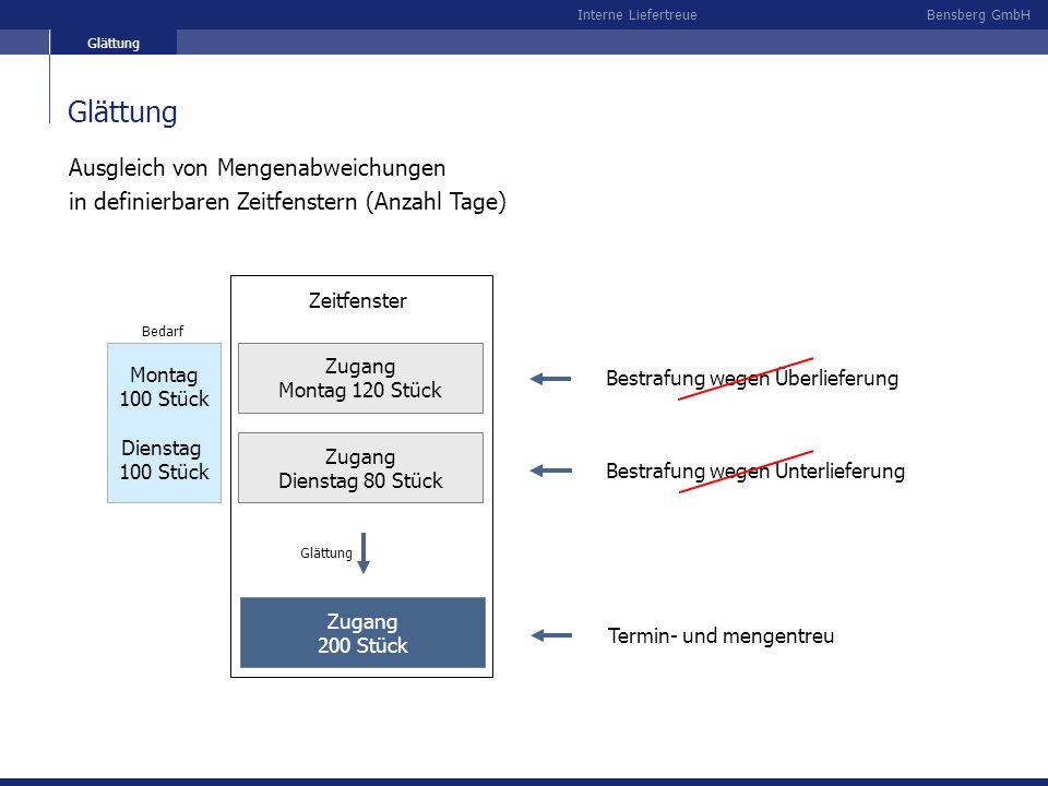 Bensberg GmbHInterne Liefertreue Glättung Montag 100 Stück Dienstag 100 Stück Bedarf Zugang Dienstag 80 Stück Bestrafung wegen Unterlieferung Zugang M