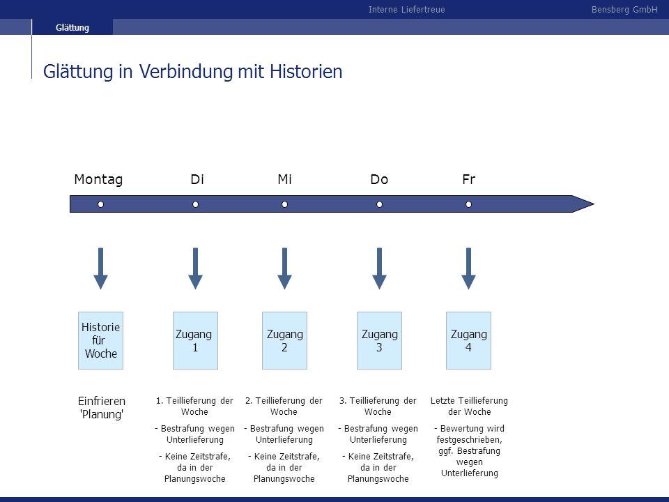 Bensberg GmbHInterne Liefertreue Glättung in Verbindung mit Historien Glättung Montag DiMiDoFr Historie für Woche Zugang 1 Zugang 2 Zugang 3 Zugang 4
