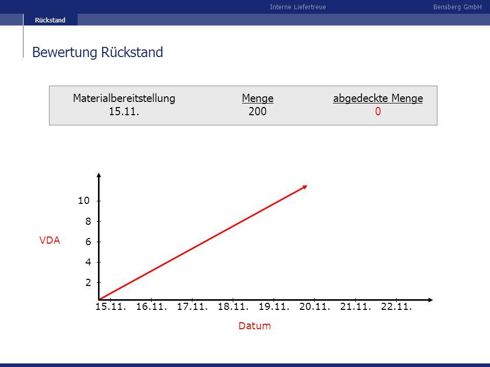 Bensberg GmbHInterne Liefertreue Materialbereitstellung 15.11. Menge 200 abgedeckte Menge 0 VDA Datum 15.11.16.11.17.11.18.11.19.11.20.11.21.11.22.11.