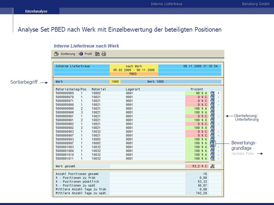 Bensberg GmbHInterne Liefertreue Analyse Set PBED nach Werk mit Einzelbewertung der beteiligten Positionen Sortierbegriff Unterlieferung Überlieferung
