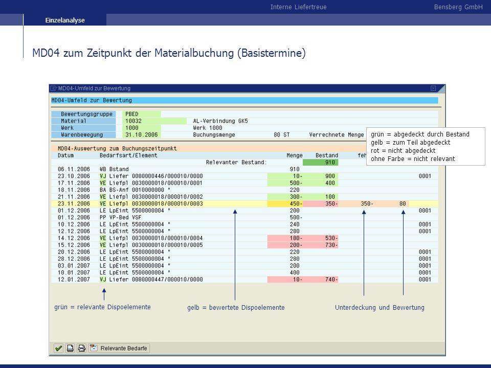 Bensberg GmbHInterne Liefertreue MD04 zum Zeitpunkt der Materialbuchung (Basistermine) Einzelanalyse grün = relevante Dispoelemente Unterdeckung und B