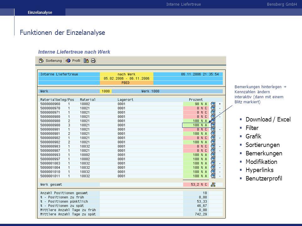 Bensberg GmbHInterne Liefertreue Funktionen der Einzelanalyse Bemerkungen hinterlegen + Kennzahlen ändern interaktiv (dann mit einem Blitz markiert) D