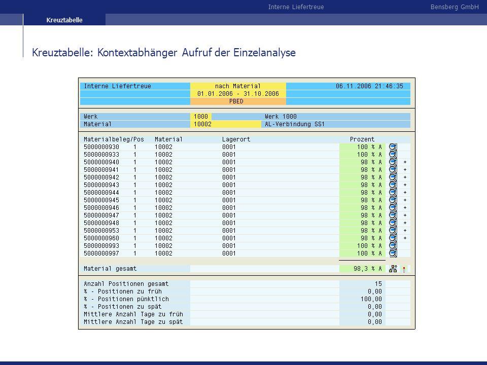 Bensberg GmbHInterne Liefertreue Kreuztabelle: Kontextabhänger Aufruf der Einzelanalyse Kreuztabelle