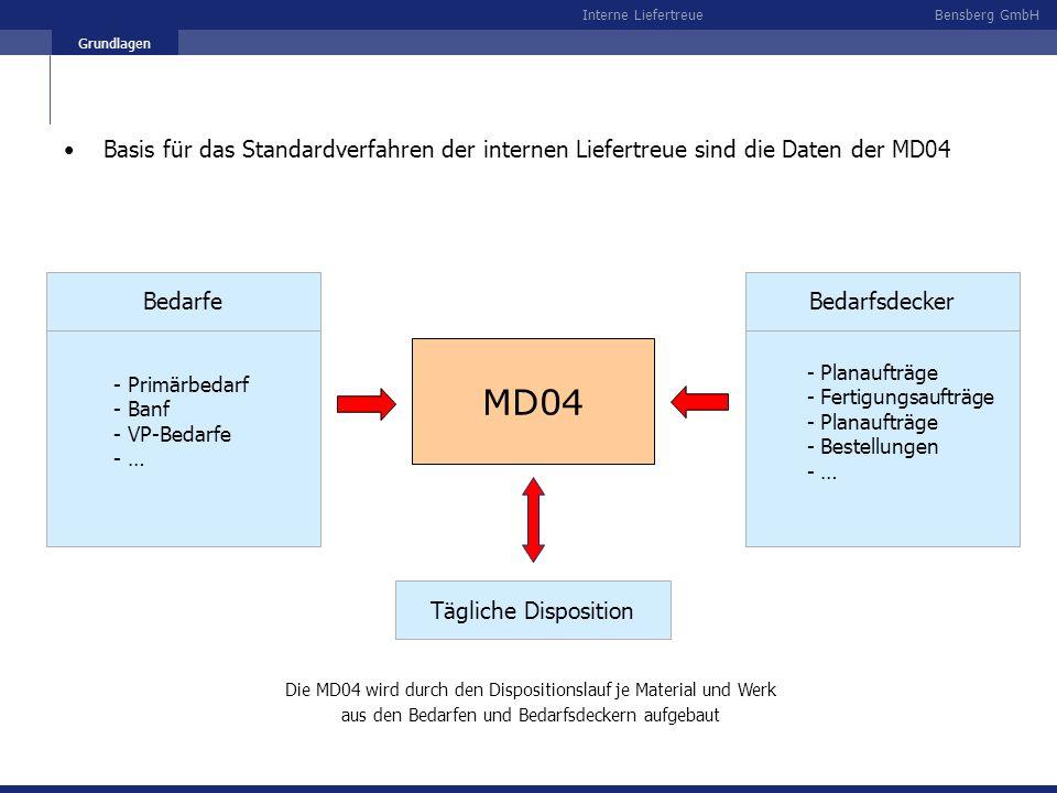Bensberg GmbHInterne Liefertreue Grundlagen MD04 - Primärbedarf - Banf - VP-Bedarfe - … Bedarfe - Planaufträge - Fertigungsaufträge - Planaufträge - B