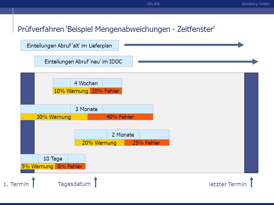 Bensberg GmbHDELINS Prüfverfahren 'Beispiel Mengenabweichungen - Zeitfenster' Einteilungen Abruf 'alt' im Lieferplan 1. Termin letzter Termin Einteilu