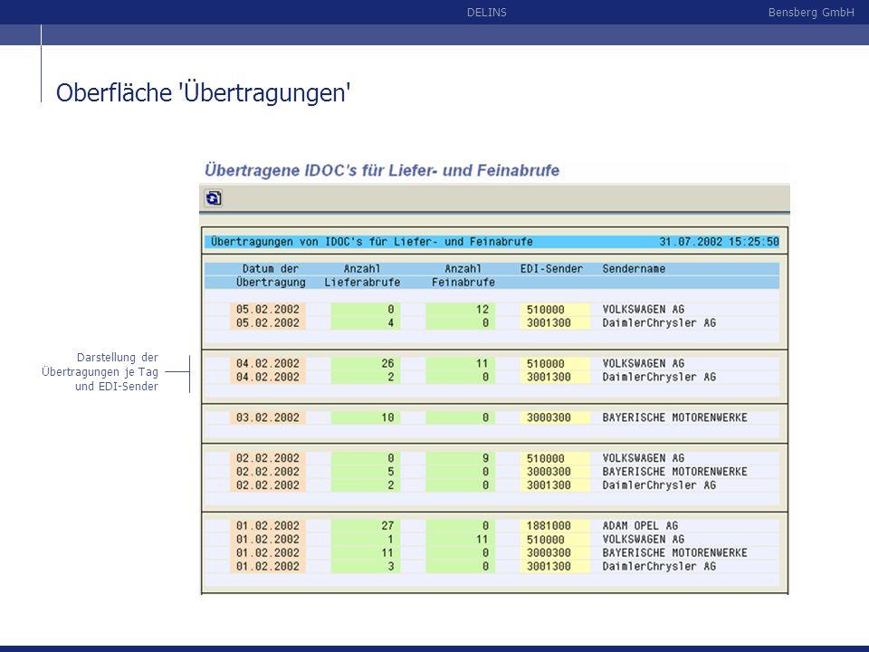 Bensberg GmbHDELINS Oberfläche 'Übertragungen' Darstellung der Übertragungen je Tag und EDI-Sender