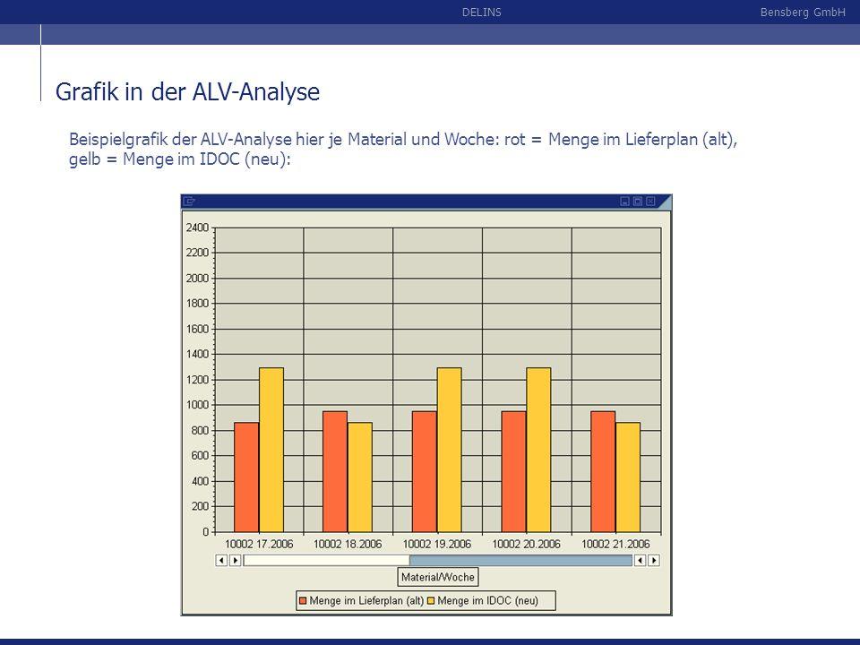 Bensberg GmbHDELINS Grafik in der ALV-Analyse Beispielgrafik der ALV-Analyse hier je Material und Woche: rot = Menge im Lieferplan (alt), gelb = Menge