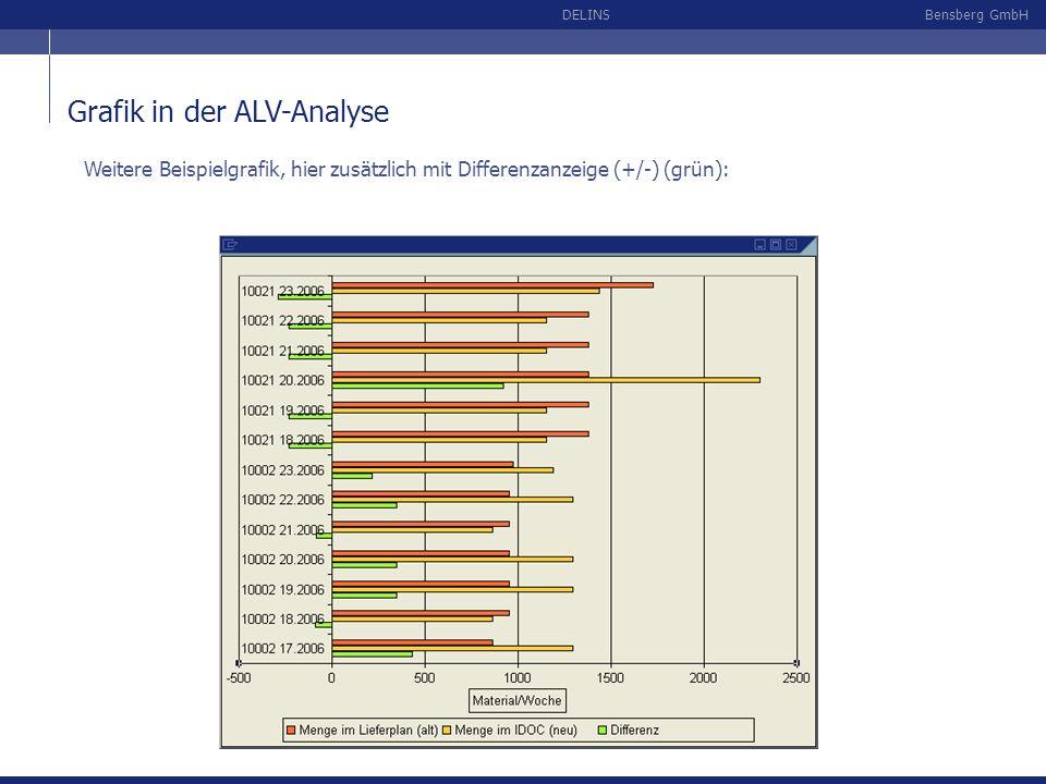 Bensberg GmbHDELINS Grafik in der ALV-Analyse Weitere Beispielgrafik, hier zusätzlich mit Differenzanzeige (+/-) (grün):