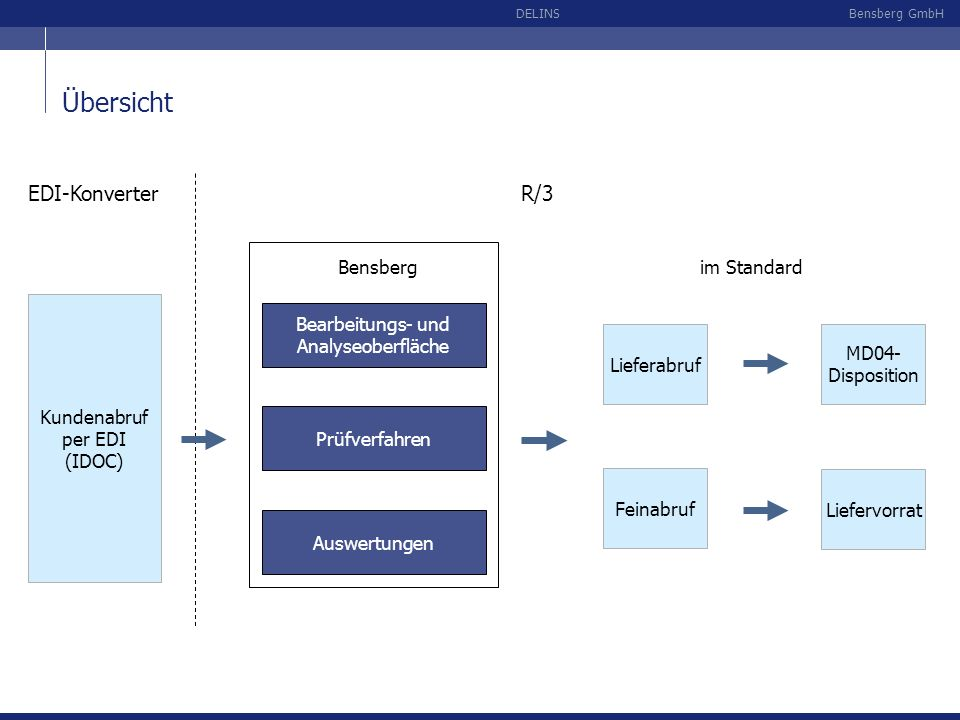 Bensberg GmbHDELINS ALV-Analyse (Advanced list viewer) Darstellung der Differenzen in einer Standard-ALV-Analyse, bei der jeder Anwender die Oberfläche individuell gestalten kann (Zwischensummen, Sortierung etc.):