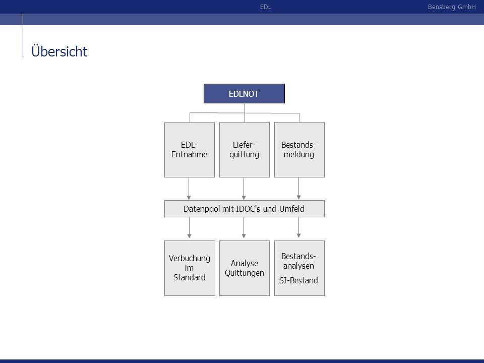 Bensberg GmbHEDL Übersicht EDLNOT Liefer- quittung Bestands- meldung EDL- Entnahme Datenpool mit IDOC's und Umfeld Verbuchung im Standard Analyse Quit
