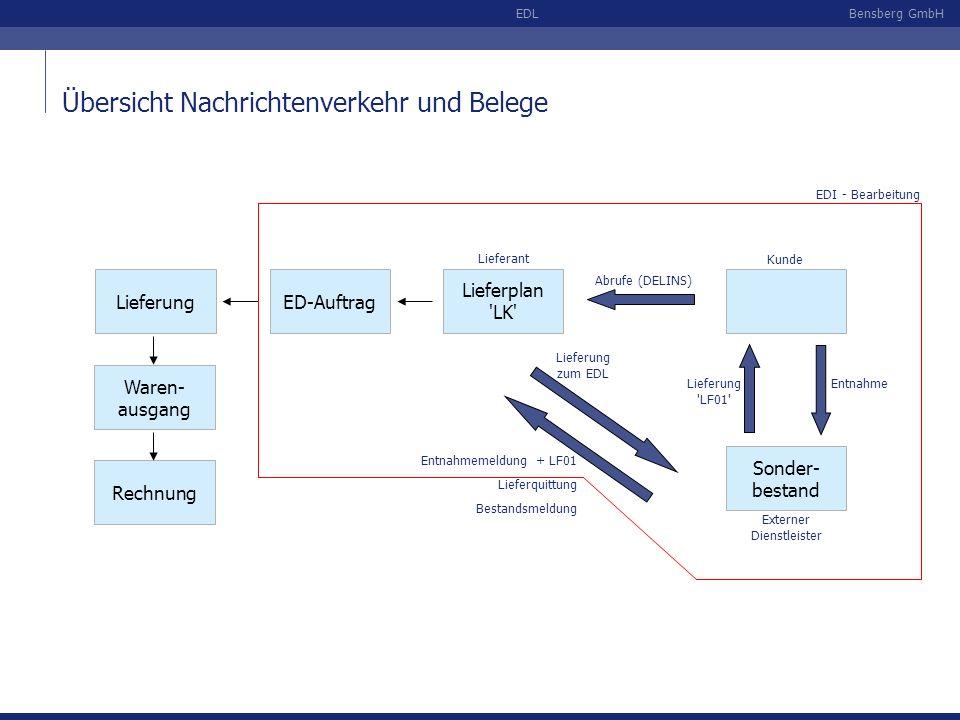 Bensberg GmbHEDL Übersicht Nachrichtenverkehr und Belege Lieferant Kunde Abrufe (DELINS) Lieferplan 'LK' Sonder- bestand Externer Dienstleister Entnah