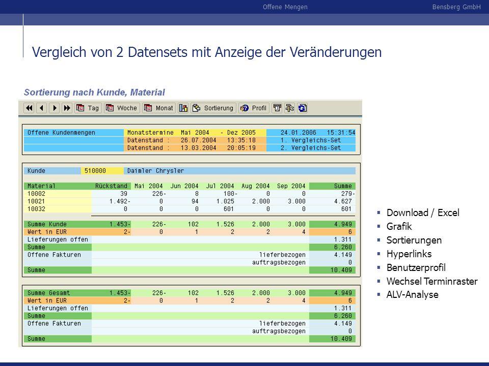 Bensberg GmbHOffene Mengen Download / Excel Grafik Sortierungen Hyperlinks Benutzerprofil Wechsel Terminraster ALV-Analyse Vergleich von 2 Datensets m
