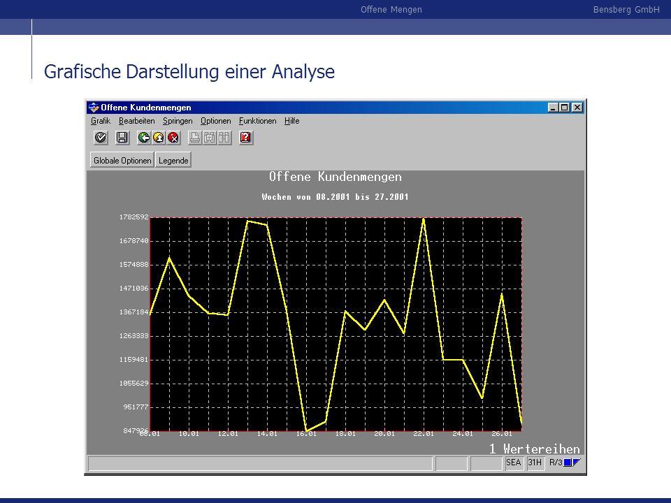 Bensberg GmbHOffene Mengen Add-on zum R/3 Programmiert in ABAP (Advanced Business and Application Programming) eigener, von SAP zugewiesener Adressraum (/BEE/) somit keine Eingriffe in R/3, aber Zugriff auf R/3-Daten ablauffähig unter R/3-Releases 4.0 - 4.7 mit oder ohne Automotive automatische Generierung über SAP-Standard-Transport vorhandene Sprachversionen: D, E, F Einbettung der Bensberg-Komponenten in das SAP R/3