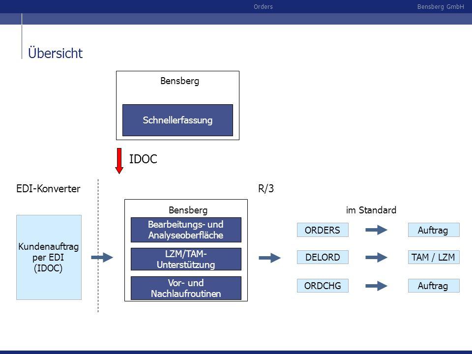 Bensberg GmbHOrders Übersicht ORDERSAuftrag DELORDTAM / LZM ORDCHGAuftrag Vor- und Nachlaufroutinen Bearbeitungs- und Analyseoberfläche LZM/TAM- Unter