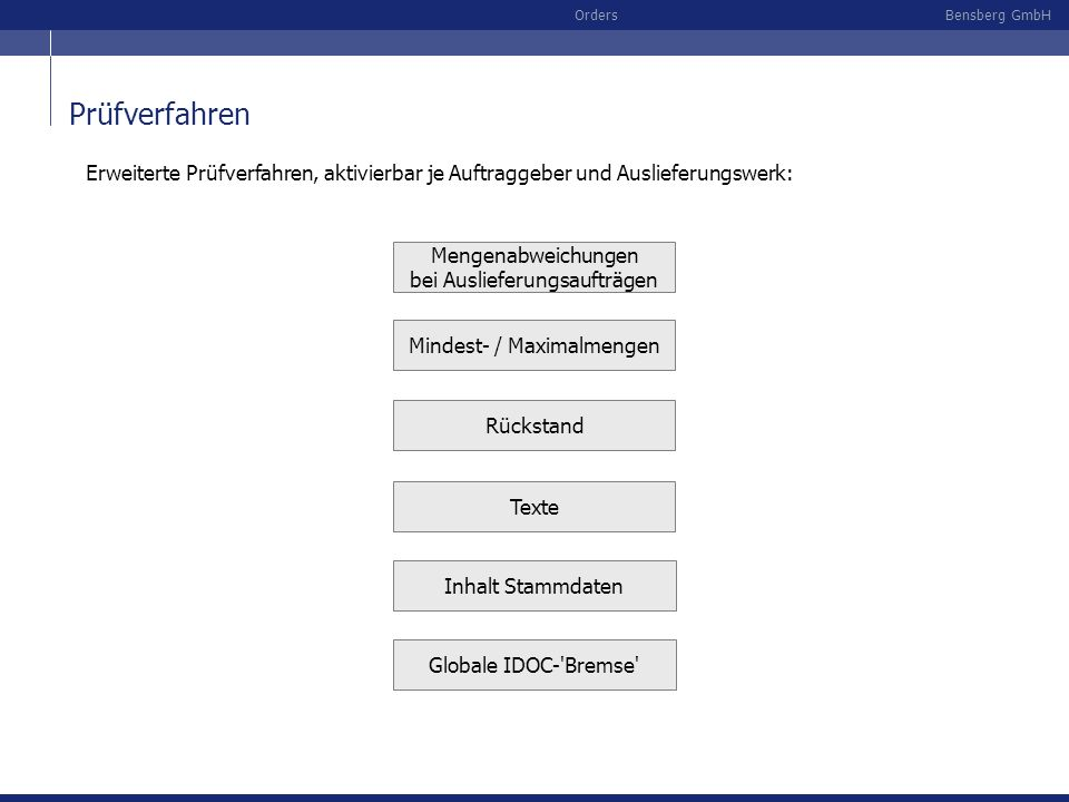 Bensberg GmbHOrders Prüfverfahren Prüfverfahren 3 Prüfverfahren 1 Prüfverfahren 2 Kundenabruf per EDI (IDOC) EDI-KonverterR/3 Aktivierte Prüfverfahren Prüfverfahren n Prüffehler stoppt die IDOC-Verbuchung Prüffehler wird protokolliert, IODC gebucht Prüffehler wird gemailt, IDOC gebucht Prüffehler..........