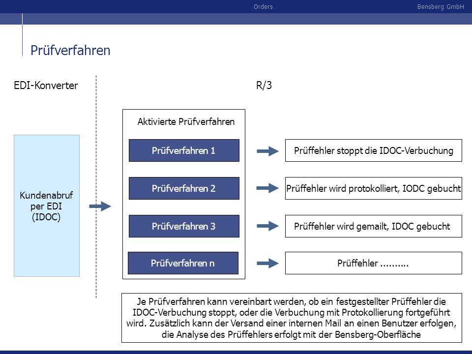 Bensberg GmbHOrders Prüfverfahren Prüfverfahren 3 Prüfverfahren 1 Prüfverfahren 2 Kundenabruf per EDI (IDOC) EDI-KonverterR/3 Aktivierte Prüfverfahren