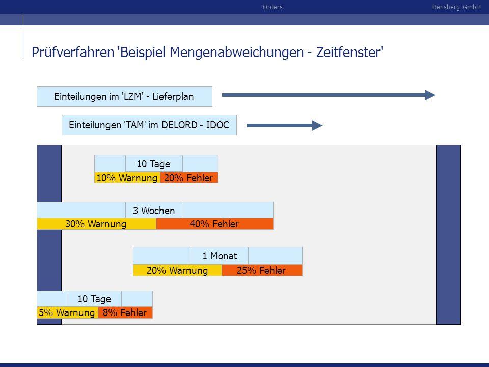 Bensberg GmbHOrders Prüfverfahren 'Beispiel Mengenabweichungen - Zeitfenster' Einteilungen im 'LZM' - Lieferplan Einteilungen 'TAM' im DELORD - IDOC 1
