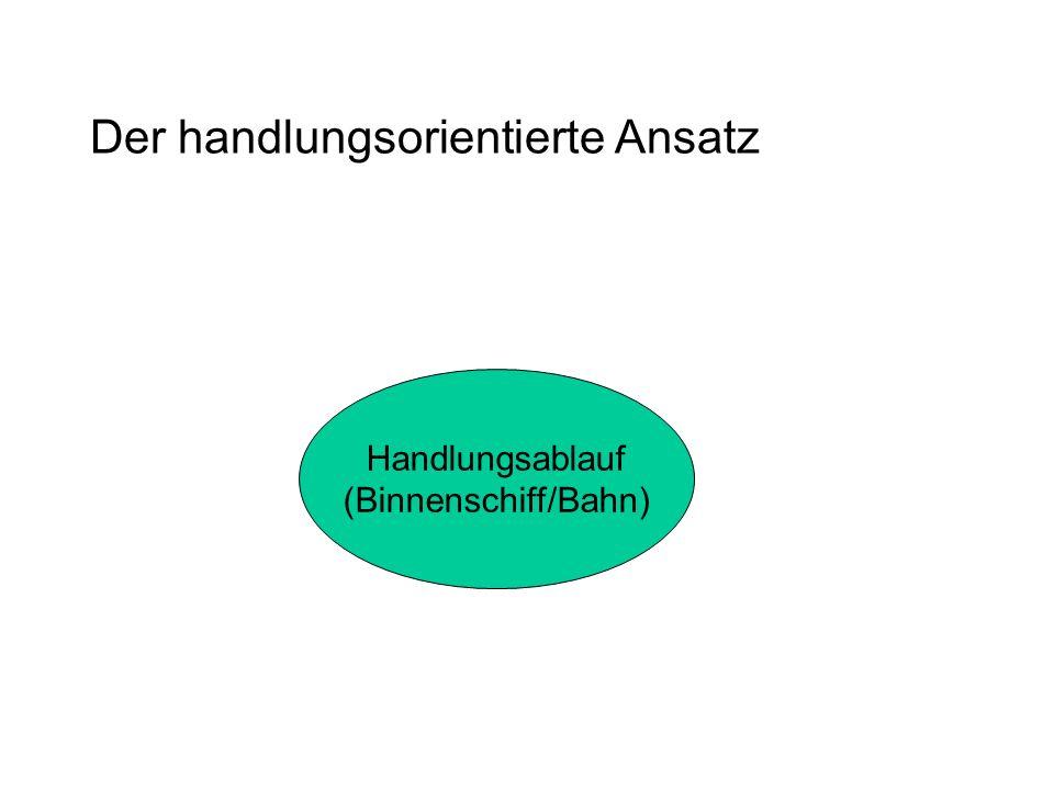 Handlungsablauf (Binnenschiff/Bahn)