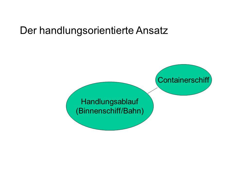 Der handlungsorientierte Ansatz Handlungsablauf (Binnenschiff/Bahn) Containerschiff