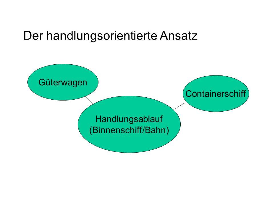 Der handlungsorientierte Ansatz Handlungsablauf (Binnenschiff/Bahn) Containerschiff Güterwagen