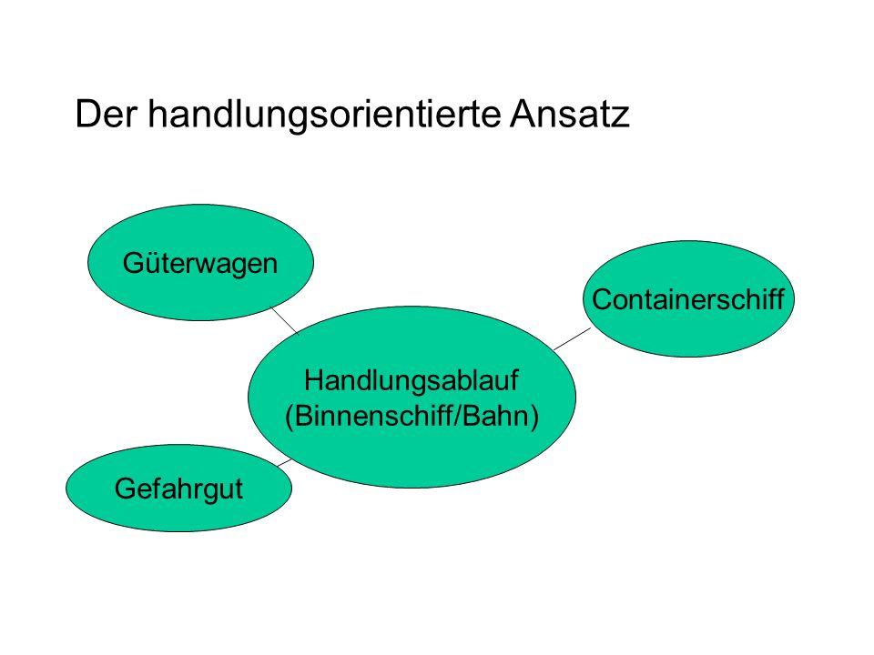 Der handlungsorientierte Ansatz Handlungsablauf (Binnenschiff/Bahn) Containerschiff Güterwagen Gefahrgut