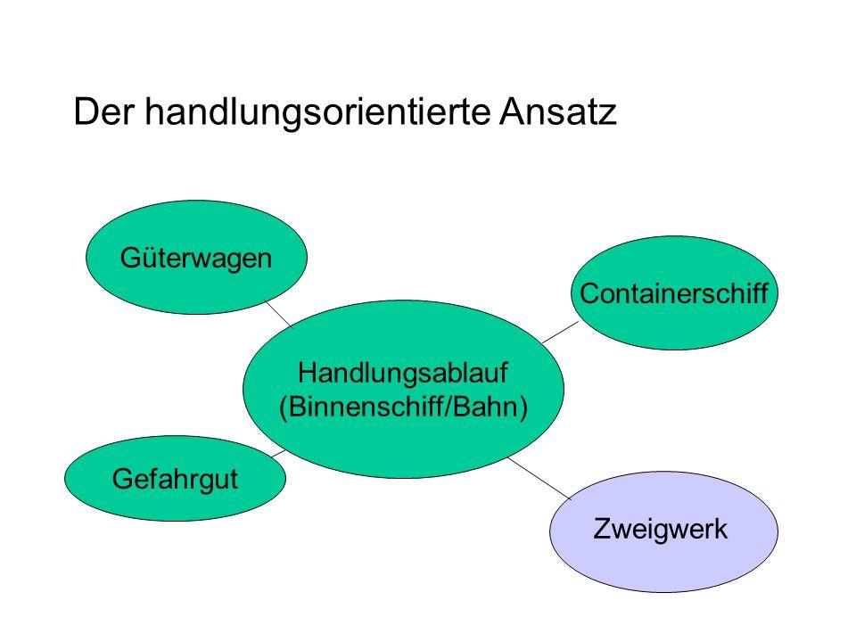 Der handlungsorientierte Ansatz Handlungsablauf (Binnenschiff/Bahn) Containerschiff Güterwagen Gefahrgut Zweigwerk