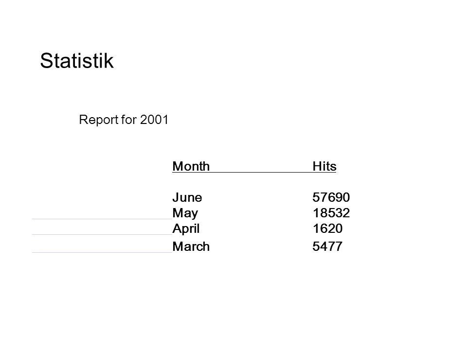 Report for 2001 MonthHits June 57690 May 18532 April 1620 March 5477