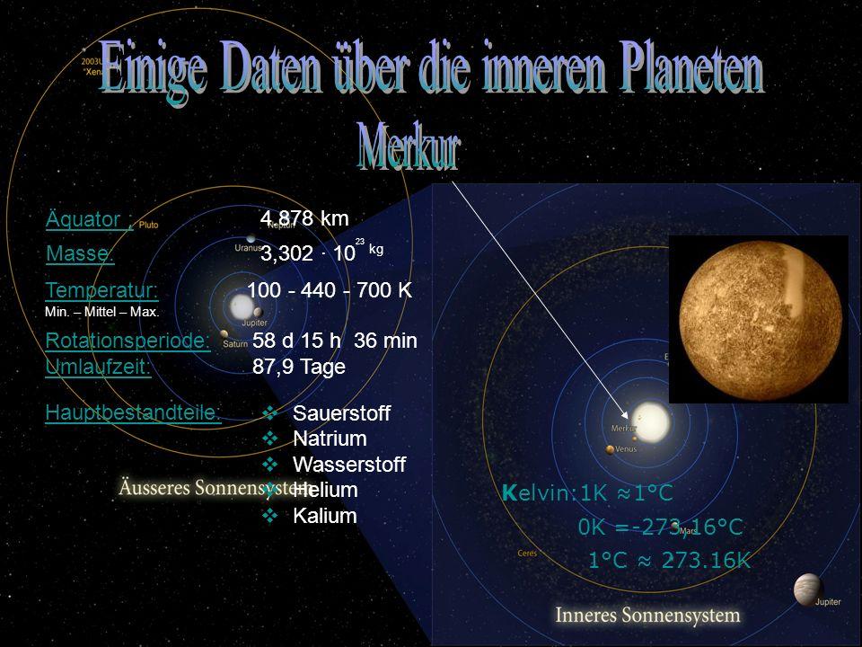 3,302 · 10 23 kg MasseMasse: 4.878 km Äquator : 58 d 15 h 36 min 87,9 Tage Rotationsperiode: Umlaufzeit: 100 - 440 - 700 K TemperaturTemperatur: Min.