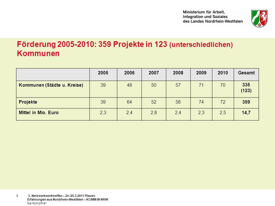 3. Netzwerkwerktreffen – 24./25.3.2011 Plauen Erfahrungen aus Nordrhein-Westfalen – KOMM IN NRW Isa Hümpfner 8 200520062007200820092010Gesamt Kommunen
