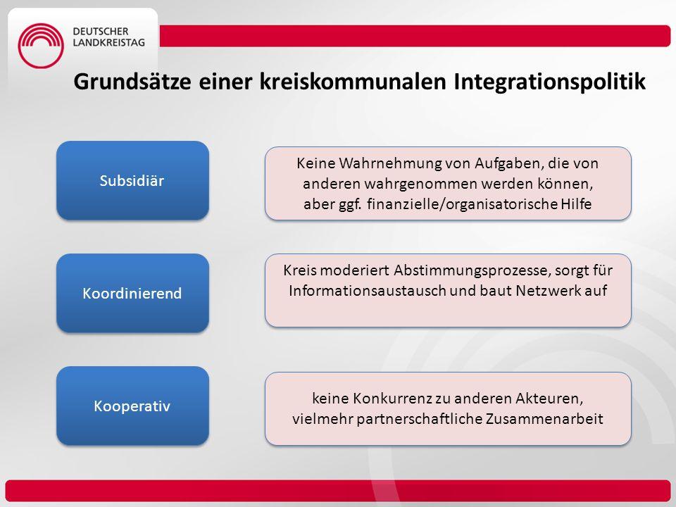 Subsidiär Koordinierend Kooperativ Grundsätze einer kreiskommunalen Integrationspolitik Keine Wahrnehmung von Aufgaben, die von anderen wahrgenommen w