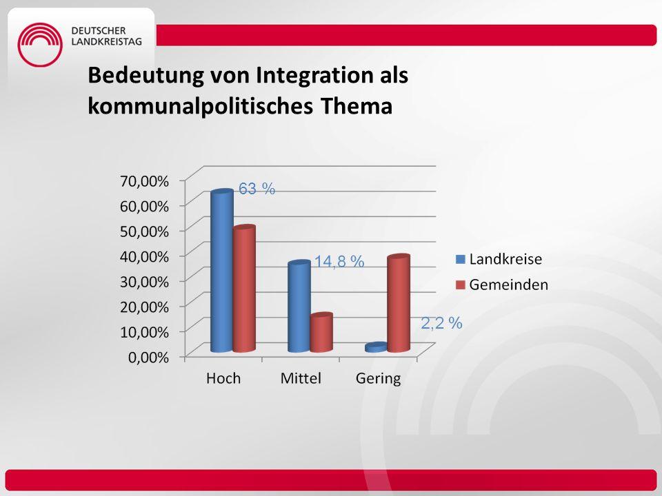 Bedeutung von Integration als kommunalpolitisches Thema 63 %