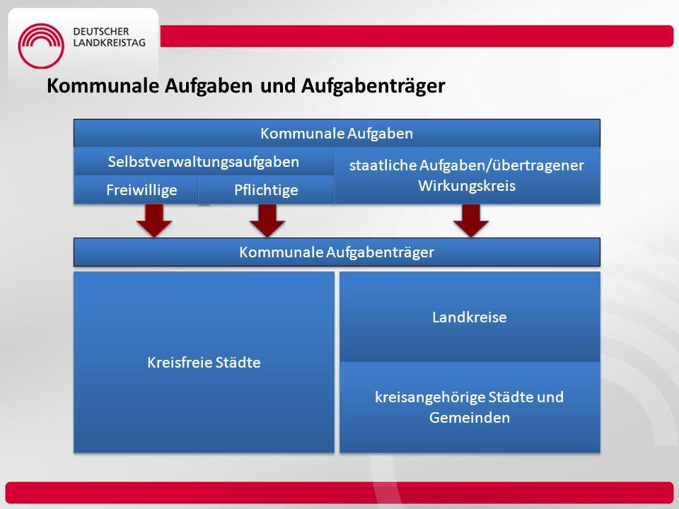 Kommunale Aufgaben Selbstverwaltungsaufgaben Freiwillige Pflichtige staatliche Aufgaben/übertragener Wirkungskreis Kommunale Aufgabenträger Kreisfreie