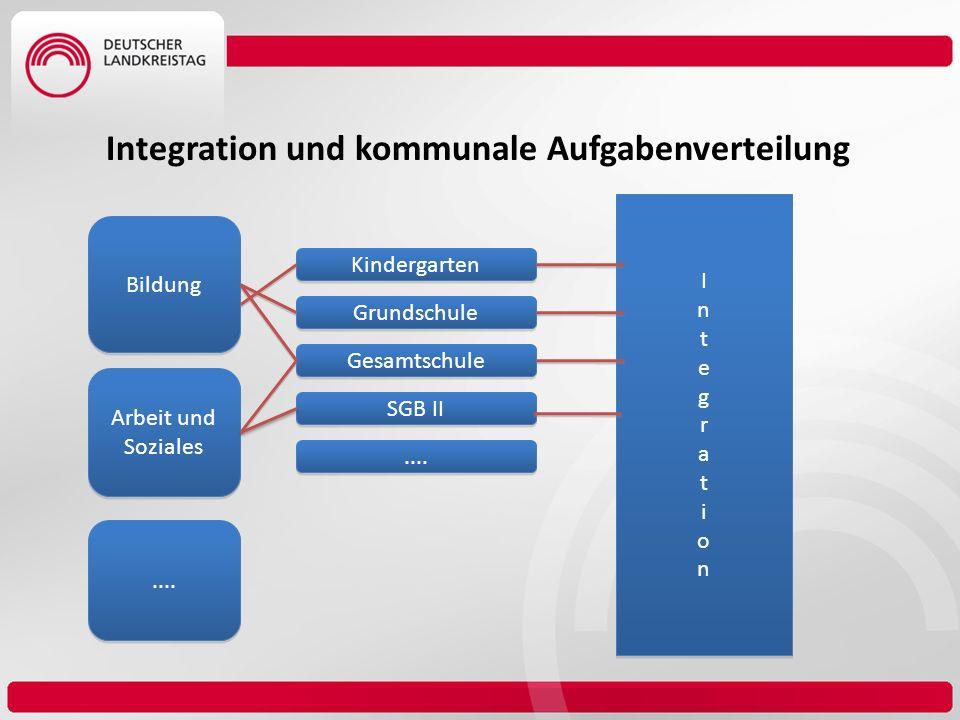 Bildung Arbeit und Soziales.... Kindergarten Grundschule Gesamtschule SGB II.... IntegrationIntegration IntegrationIntegration Integration und kommuna