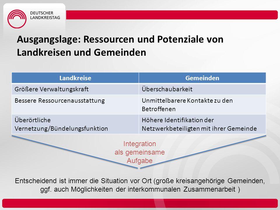 Kreis Ausländer behörde Wirtschafts- förderung Schul- träger VHS Musikschule Bibliotheken Jugendamt SGB II Option ARGE Integrationsrelevante Zuständigkeiten der Landkreise