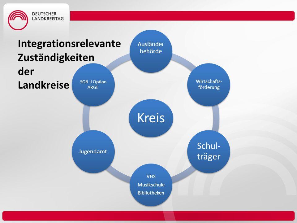 Kreis Ausländer behörde Wirtschafts- förderung Schul- träger VHS Musikschule Bibliotheken Jugendamt SGB II Option ARGE Integrationsrelevante Zuständig