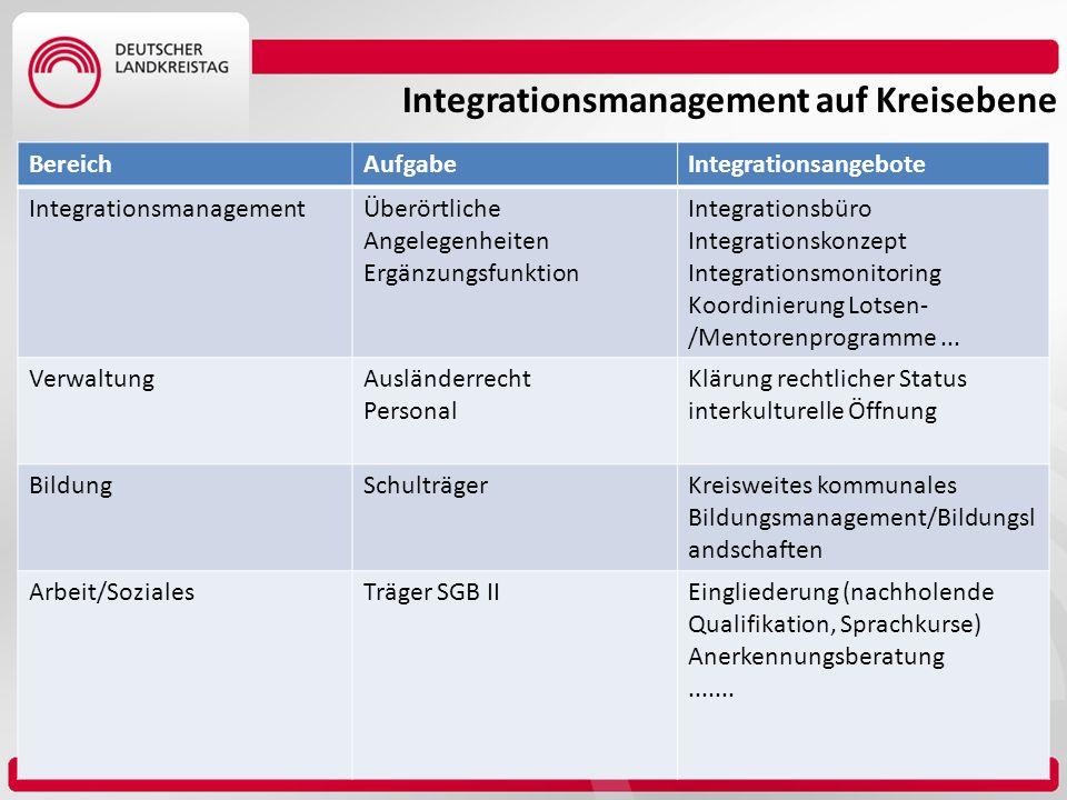 BereichAufgabeIntegrationsangebote IntegrationsmanagementÜberörtliche Angelegenheiten Ergänzungsfunktion Integrationsbüro Integrationskonzept Integrat