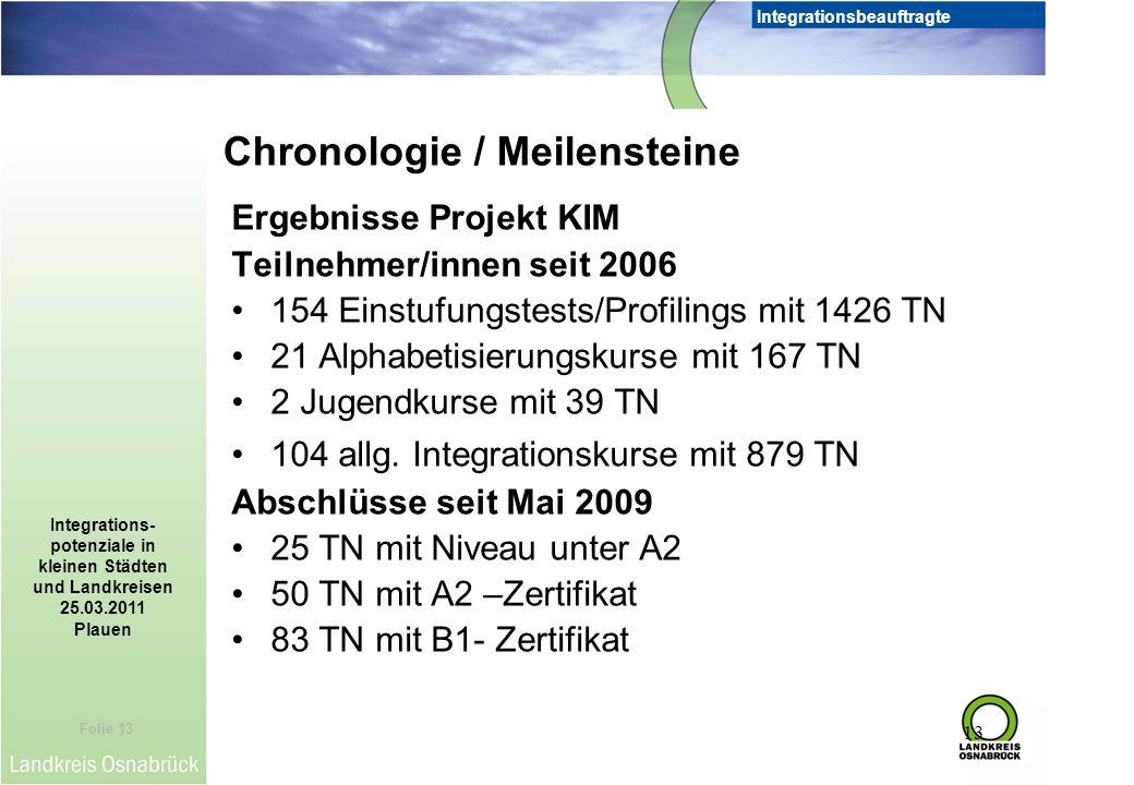 Folie 13 Integrationsbeauftragte Integrations- potenziale in kleinen Städten und Landkreisen 25.03.2011 Plauen 13 Ergebnisse Projekt KIM Teilnehmer/in