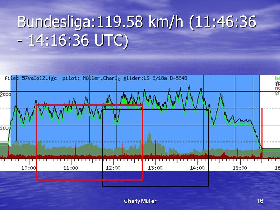 Charly Müller16 Bundesliga:119.58 km/h (11:46:36 - 14:16:36 UTC)