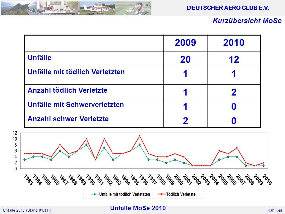 Unfälle 2010 (Stand 01.11.) DEUTSCHER AERO CLUB E.V.
