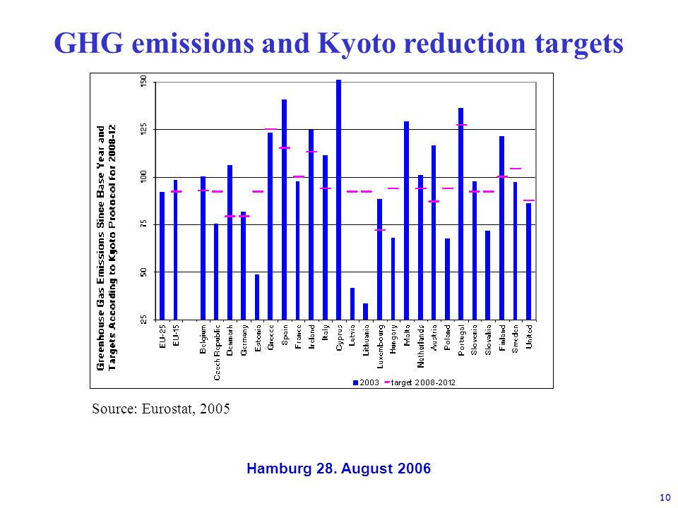 Hamburg 28. August GHG emissions and Kyoto reduction targets Source: Eurostat, 2005