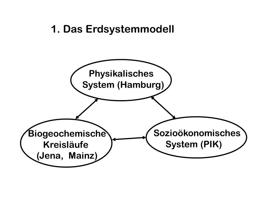 1. Das Erdsystemmodell Biogeochemische Kreisläufe (Jena, Mainz) Physikalisches System (Hamburg) Sozioökonomisches System (PIK)