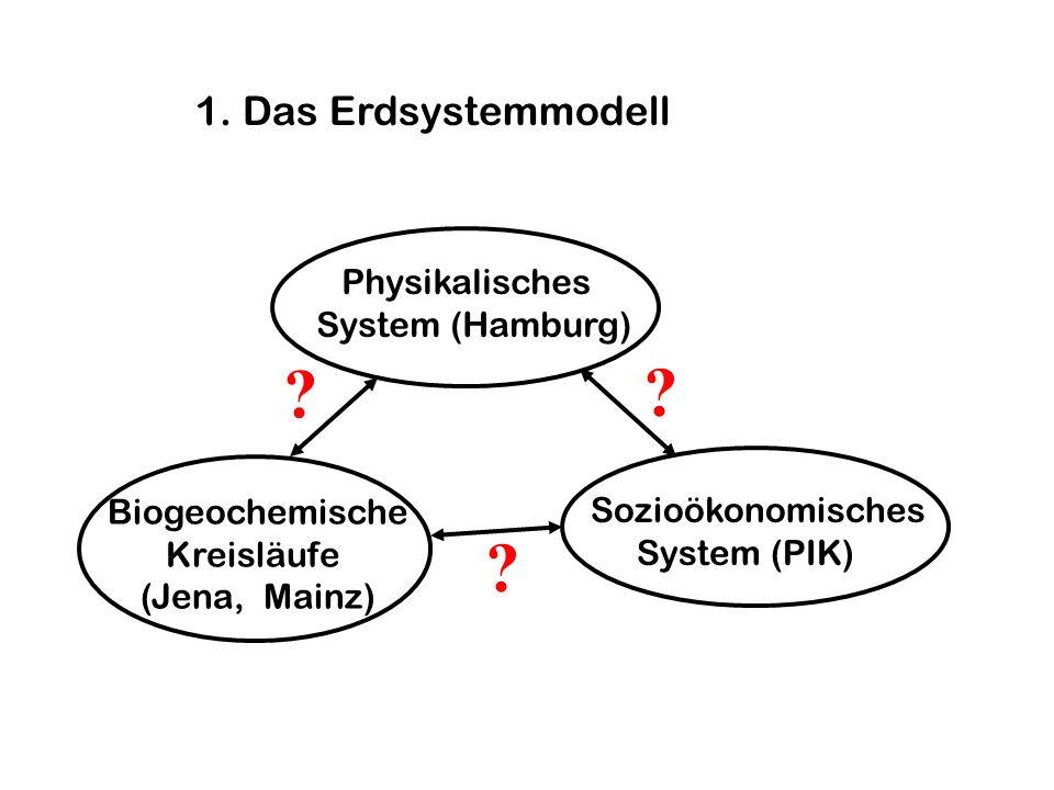 1. Das Erdsystemmodell ? ? ? Physikalisches System (Hamburg) Sozioökonomisches System (PIK) Biogeochemische Kreisläufe (Jena, Mainz)