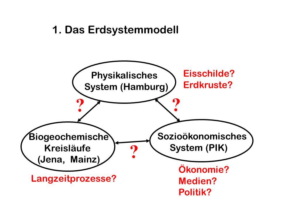 1. Das Erdsystemmodell Physikalisches System (Hamburg) Sozioökonomisches System (PIK) Eisschilde? Erdkruste? Ökonomie? Medien? Politik? Langzeitprozes